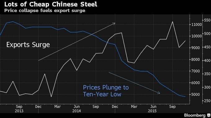 鋼鐵價格(藍)中國鋼鐵出口量(白)/ 圖:彭博