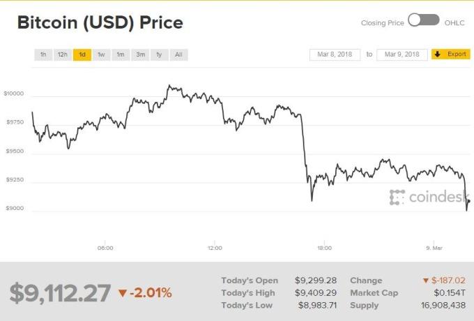 比特幣價格指數(圖表取自coindesk)