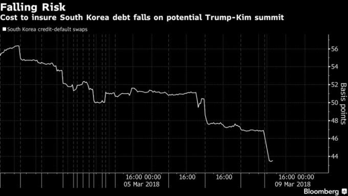 擔保韓國主權債的費用降低