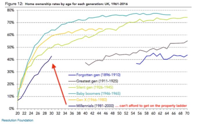 千禧時代房屋擁有率非常低 / 圖:ZeroHedge