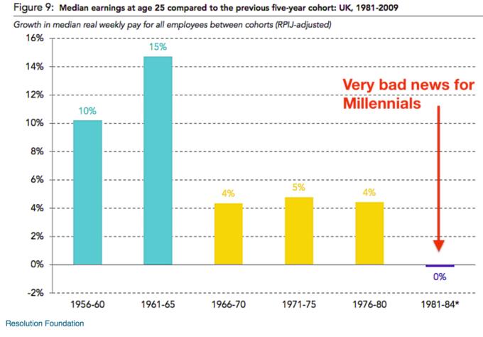 近代薪資水平較上一代低 / 圖:ZeroHedge