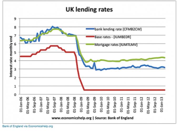 英國貸款利率較低 / 圖:ZeroHedge