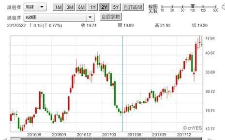 (圖二:美國鋼鐵股價周K線圖,鉅亨網)
