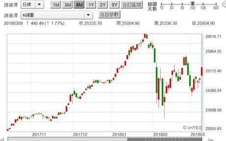 (圖一:道瓊工業股價指數日K線圖,鉅亨網)