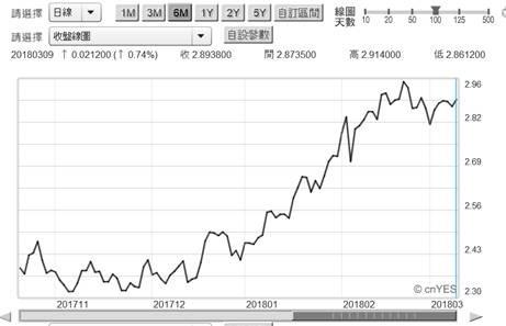 (圖三:美國政府公債10年期殖利率曲線圖,鉅亨網債券)