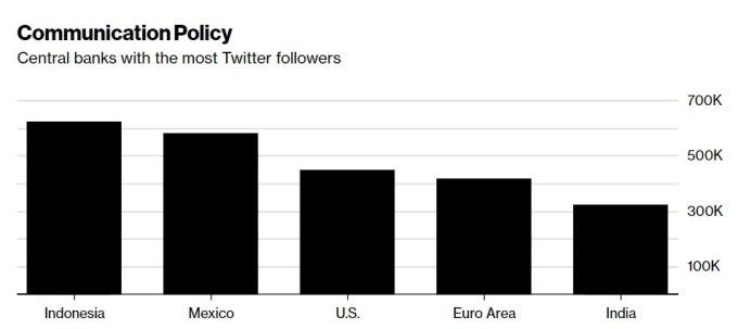 各國央行推特跟蹤人數 / 圖:彭博