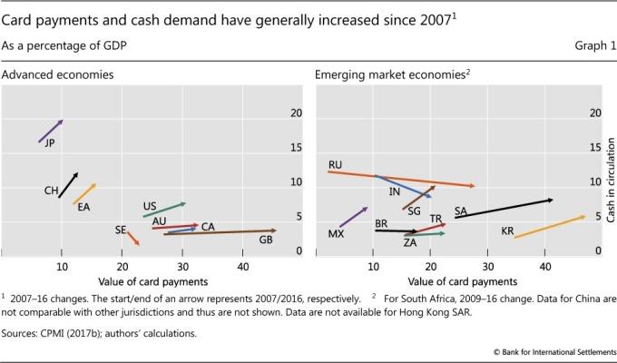 全球現金使用量提升 / 圖:BIS