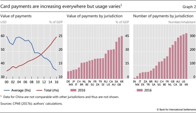 現金使用量提升,但用途區別化  / 圖:BIS