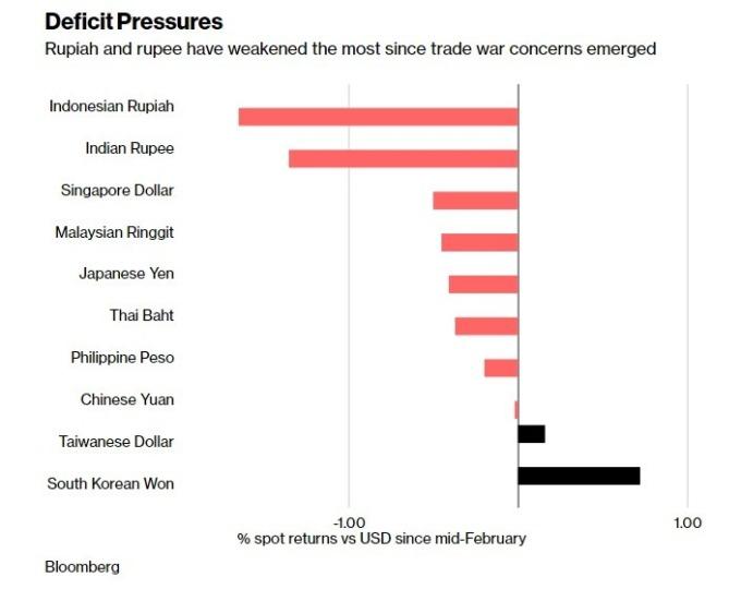 在市場擔憂貿易戰發生後