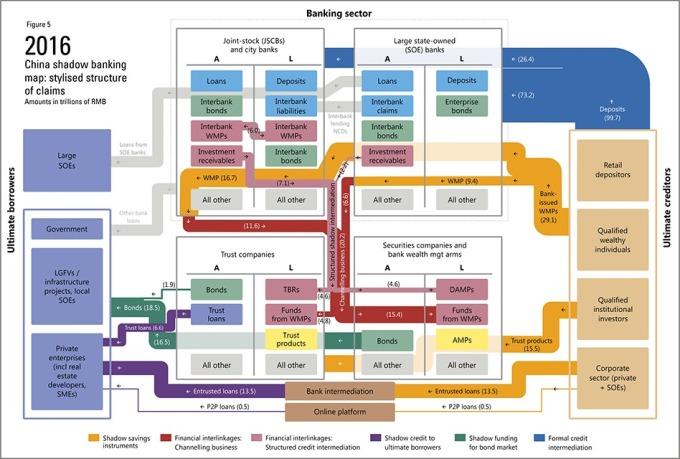 中國影子銀行示意圖 / 圖:BIS