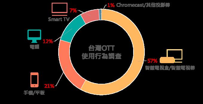 資料來源:台灣OTT電視使用行為調查