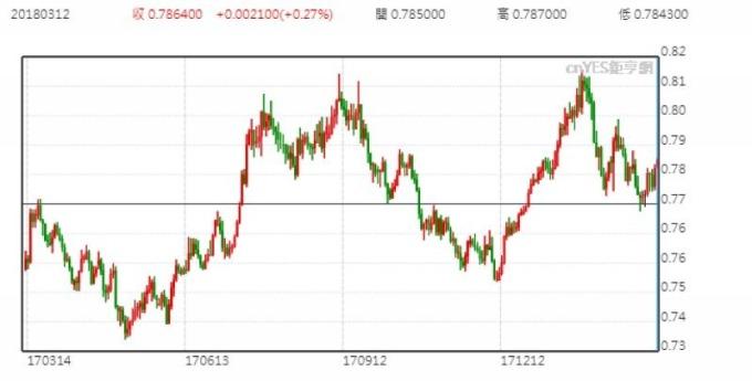 澳幣兌美元日線走勢圖 (近一年以來表現)