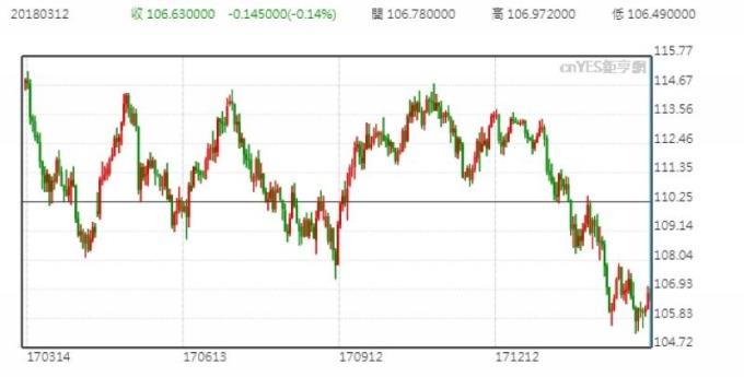 美元兌日圓日線走勢圖 (近一年來表現)
