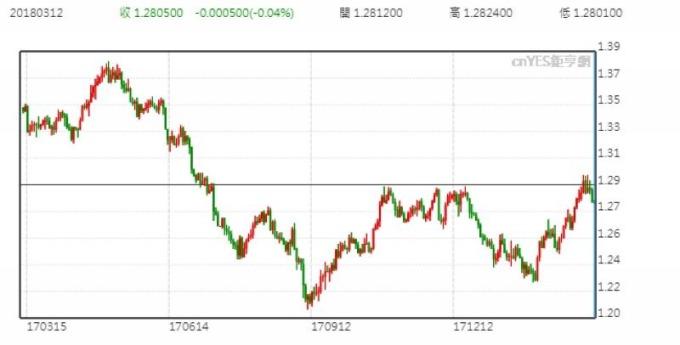 美元兌加元日線走勢圖 (近一年來表現)