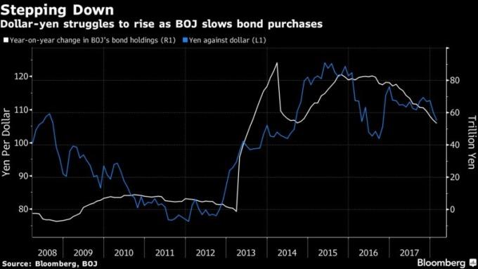 隨著日本央行購債減少日元走升