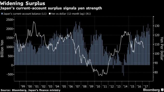 日本經常帳盈餘往往象徵著日元走升