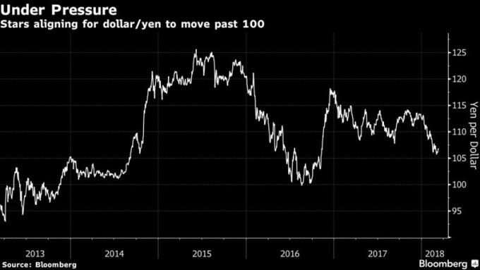 美元兌日元即將跌破100