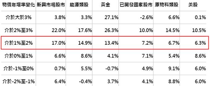 資料來源:Bloomberg,分別採MSCI新興市場、標普能源類股、黃金價格、MSCI世界、標普原物料類股及標普500指數,鉅亨基金交易平台整理;回測期間:1998/12-2018/2。此資料僅為歷史數據模擬回測,不為未來投資獲利之保證,在不同指數走勢、比重與期間下,可能得到不同數據結果。