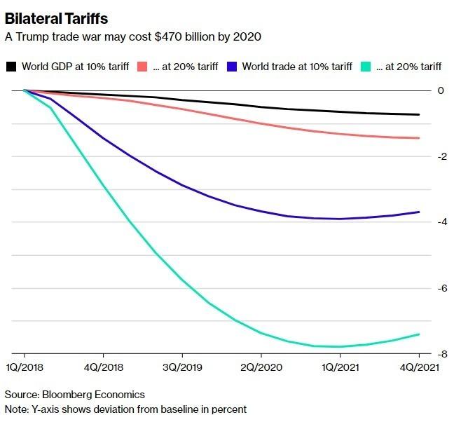 川普所引發的貿易鬥爭 可能使全球經濟減低4700億美元