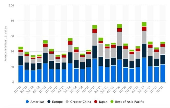 蘋果海外銷售占比提升至約60%
