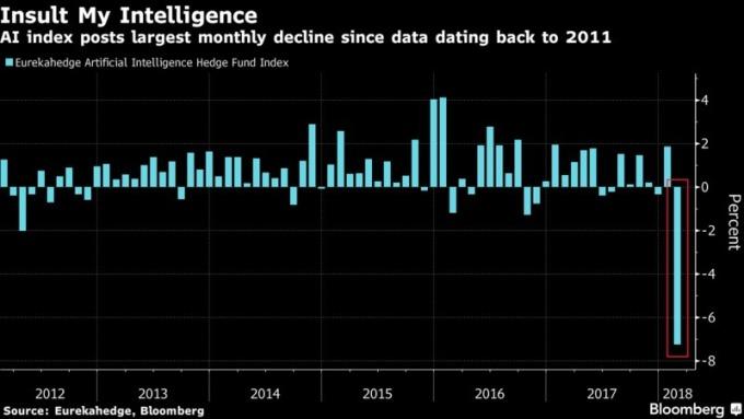 AI避險基金指數在2月呈現2011年以來大跌幅