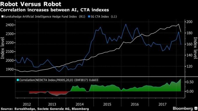 AI基金指數和CTA基金指數的關聯上升