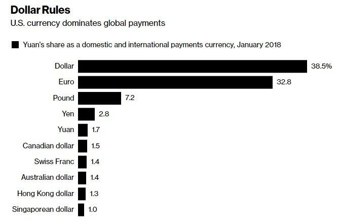 美元仍然為全球最通用的貨幣