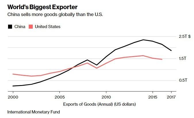 中國的出國額超越美國