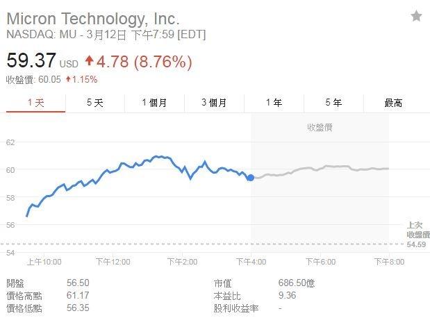 美光股價(圖取自Google)