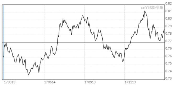 澳元兌美元近半年走勢。