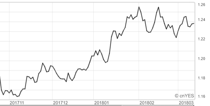歐元兌美元近半年走勢。