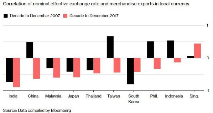 各國出口與匯率的相關程度(圖表取自彭博)