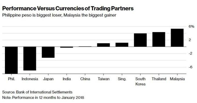 亞幣相較貿易對手的表現(圖表取自彭博)