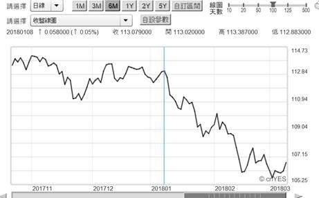 (圖三:日圓兌換美元匯率曲線圖,鉅亨網)