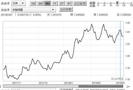 (圖二:歐元兌換美元匯率曲線圖,鉅亨網首頁)
