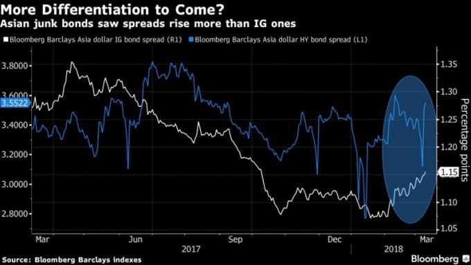 垃圾債等級的亞洲債利差上升幅度較投資等級的亞洲債利差大