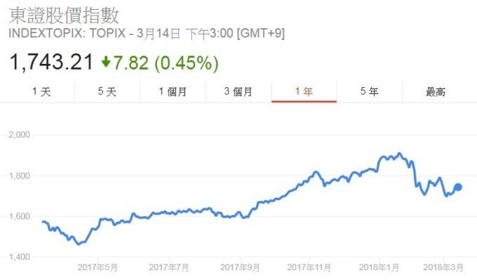 日本東證股價指數走勢
