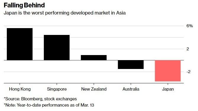 日本為亞洲已開發國家中,表現最差的股市