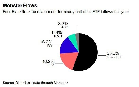 貝萊德的ETF占據約一半的美國ETF湧入基金