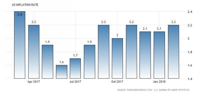 美國通膨率 CPI 走勢圖 (近一年以來表現) 圖片來源:tradingeconomics