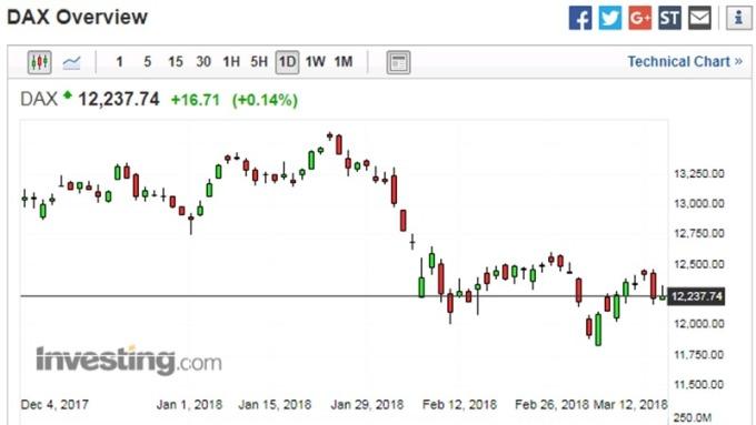 德國股市日線走勢圖 (近一年以來表現) 圖片來源:investing.com