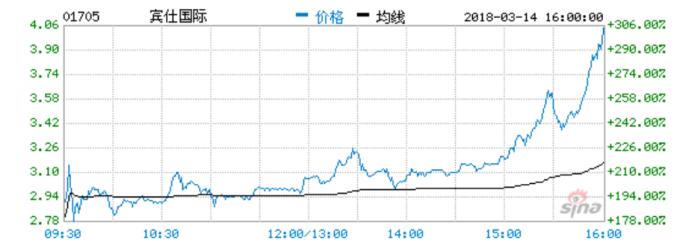 賓仕國際股價 (圖:新浪財經)