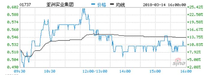 亞洲實業股價  (圖:新浪財經)