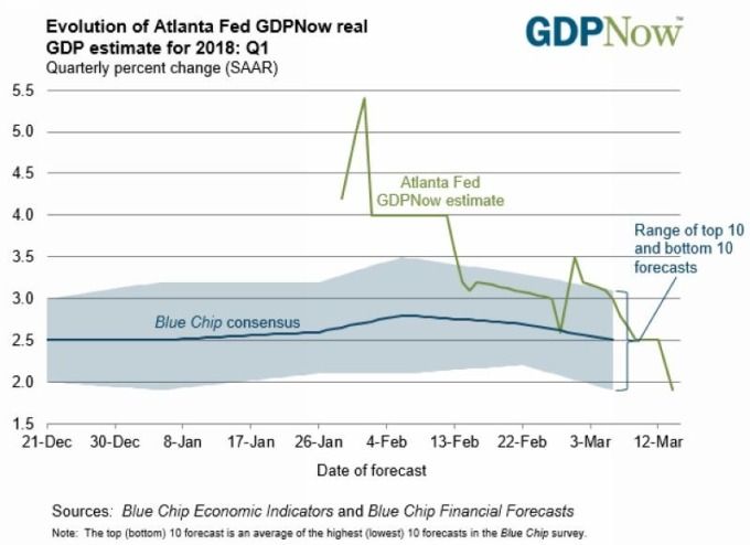 亚特兰大GDP预测模型 图片来源:atlantafed