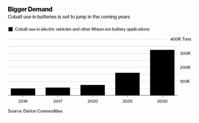 來自電動車和鋰電池的鈷礦需求量預估 圖片來源:Bloomberg