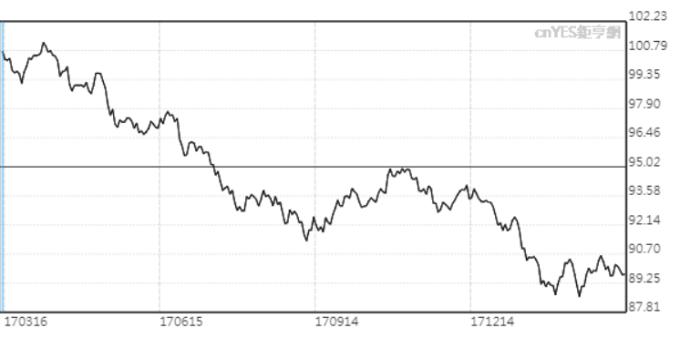 美元指数目前在90以下震荡。