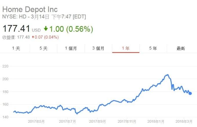Home Depot股價日線走勢圖