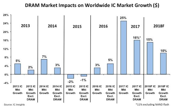 IC insight 全球 IC 市場成長率 (2018 年為預估值) 圖片來源:icinsights