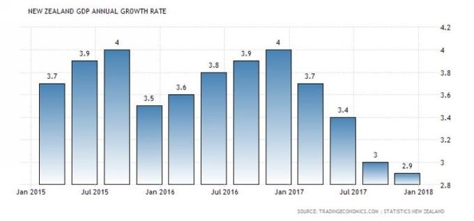 紐西蘭 GDP 年增率走勢圖 圖片來源:tradingeconomics