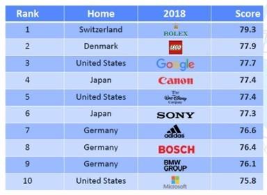 2018年企業聲譽排名前10的公司